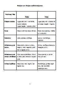 Maijas un Paijas salīdzinājuma tabula/darba lapa