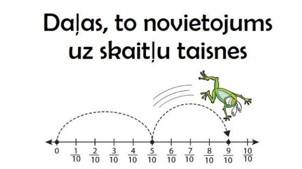 Daļas, to novietojums uz skaitļu taisnes. 4.kl. Matemātika